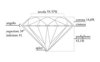 Diamante - Taglio